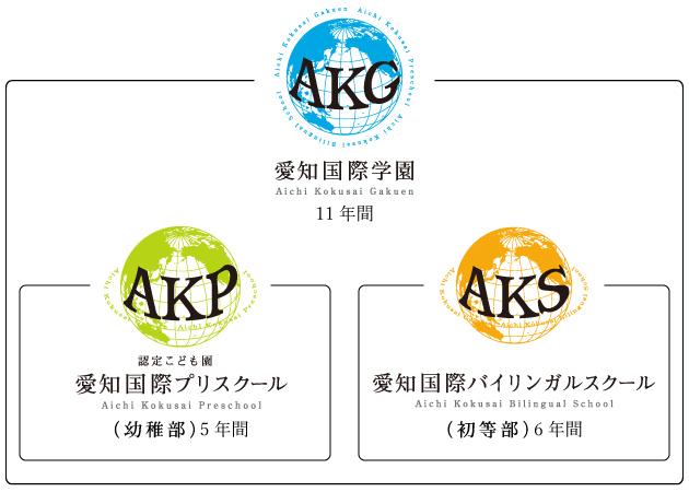 学園組織図