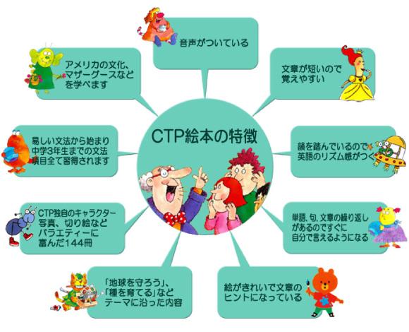 CPTの特徴