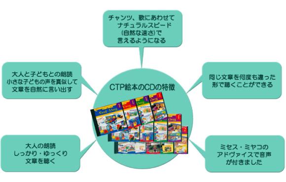 CPTの絵本のCDの特徴